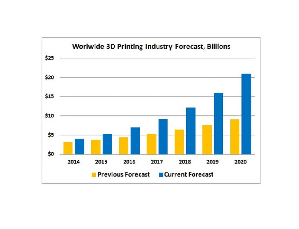 Just How Big is the Current 3D Printing Industry