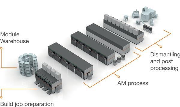 'smart factory'