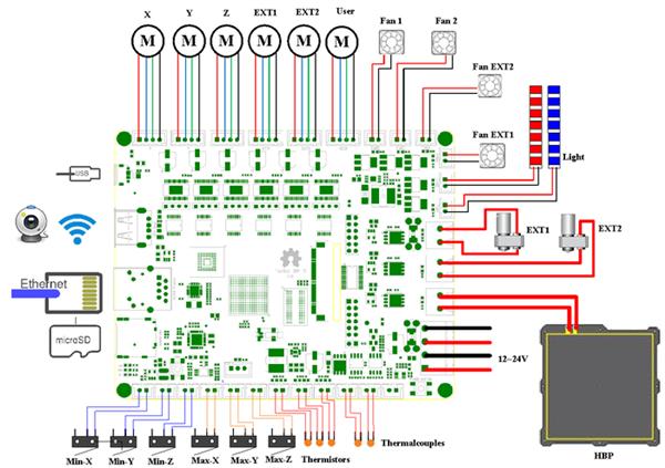 bbp controller board