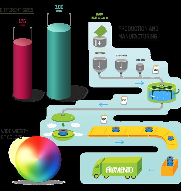 filamento material process